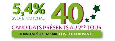 40 candidats